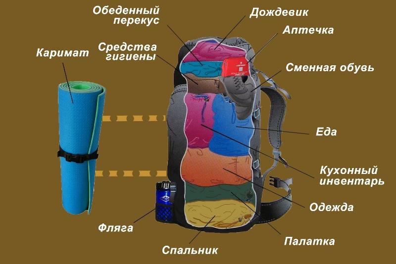 Как собрать рюкзак в поход